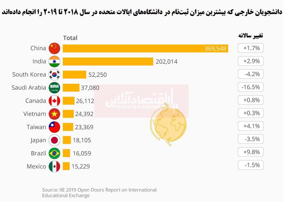 بیشترین دانشجویان خارجی آمریکا متعلق به کدام کشورها هستند؟