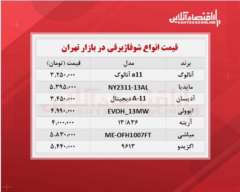قیمت جدید شوفاژ برقی (۱۴۰۰/۶/۱۸)
