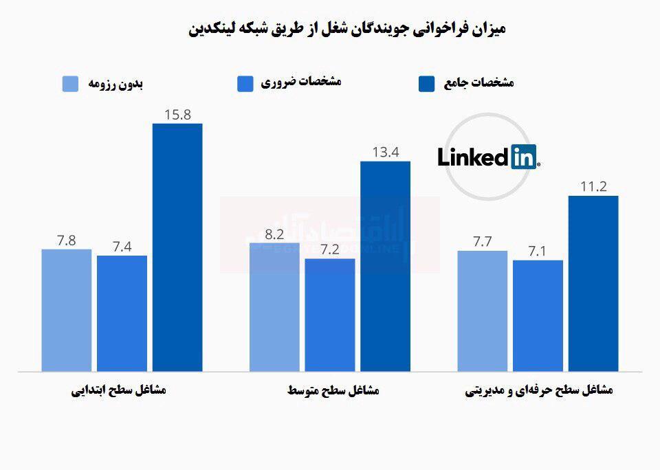 عضویت در LinkedIn موجب افزایش فرصت شغلی میشود؟