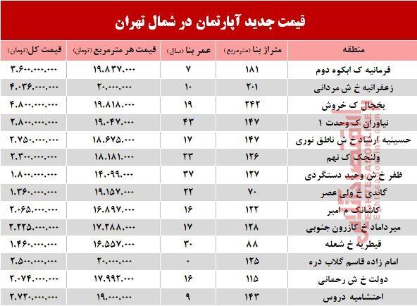 آپارتمانهای شمال تهران چند؟ +جدول - 2