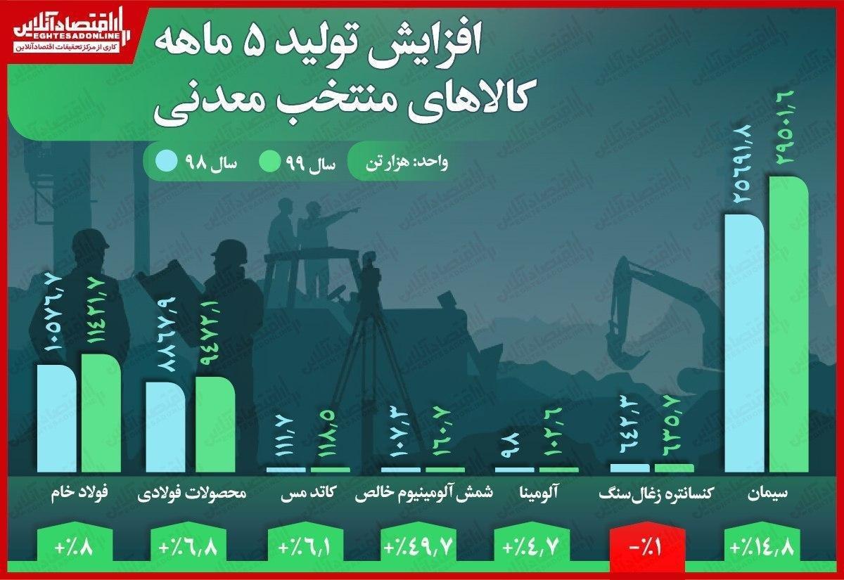 افزایش تولید ۵ماهه کالاهای منتخب معدنی