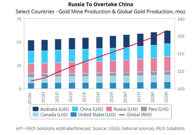 نمودار تولید طلا در کشورهای تولیدکننده تا سال 2029