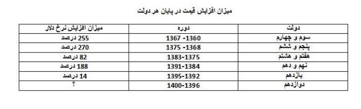 پایگاه خبری آرمان اقتصادی %D8%AF%D9%84%D8%A7%D8%B1 معرفی متهمان افزایش قیمت دلار در چهار دهه/ ایران در حال تجربه چهارمین شوک ارزی است