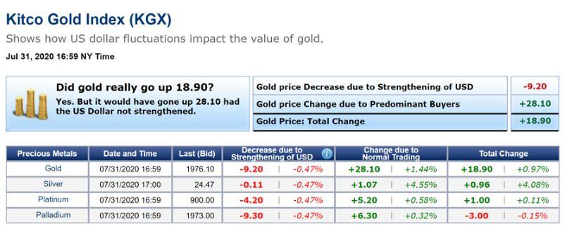 نمودار شاخص طلا در روز پایانی معاملات هفته گذشته