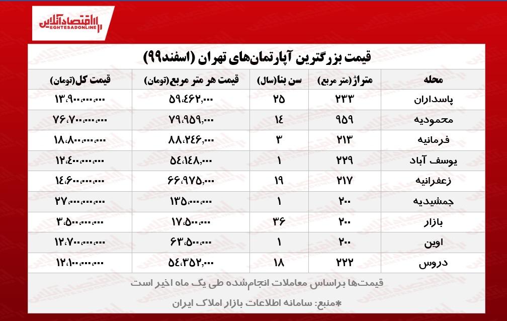 بزرگترین خانههای تهران چند