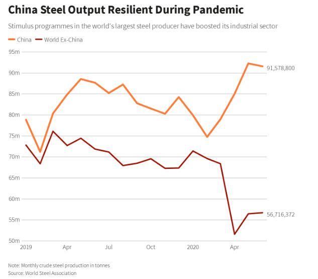 نمودار تاثیر شیوع کرونا بر تولید فولاد چین