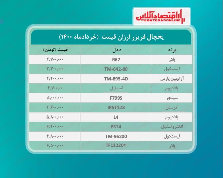 ارزان ترین یخچال های بازار چند؟  / ۹خردادماه