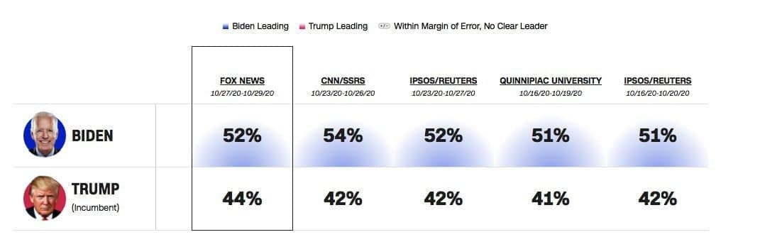 آخرین نظرسنجی انتخابات آمریکا