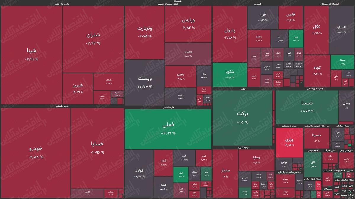نقشه بازار 1400.02.06