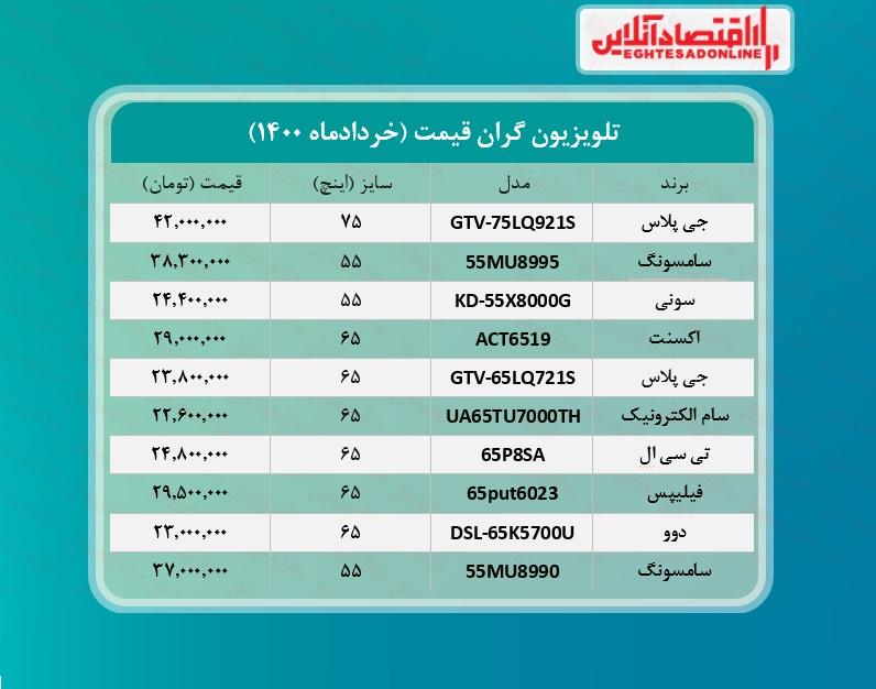 قیمت ۱۰تلویزیون گران بازار تهران / ۱۹خردادماه