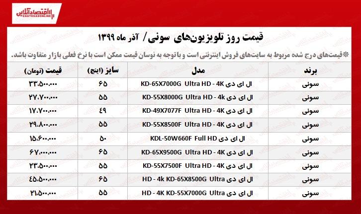 قیمت تلویزیون سونی