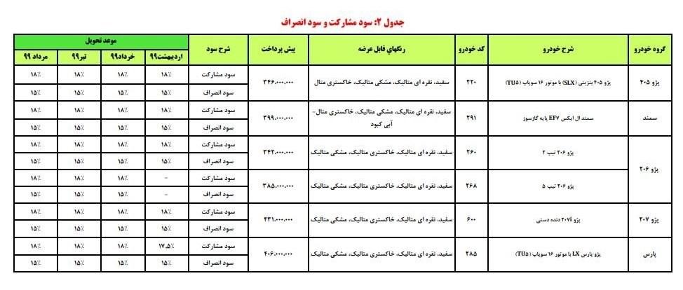 پایگاه خبری آرمان اقتصادی 9 آغاز فروش محصولات ایران خودرو به مناسبت اعیاد شعبانیه