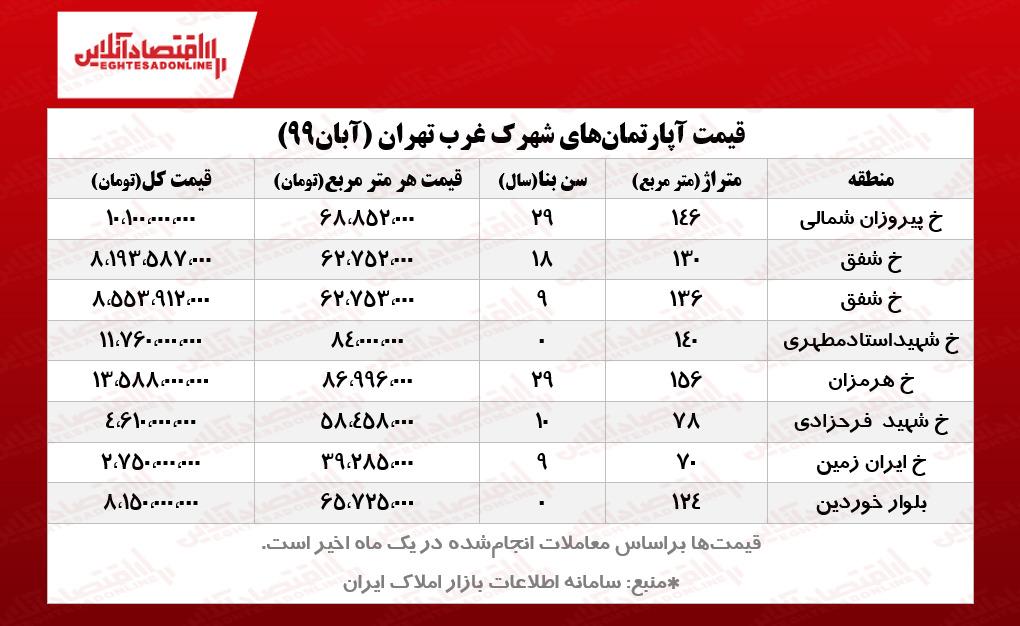 قیمت آپارتمانهای شهرک غرب تهران
