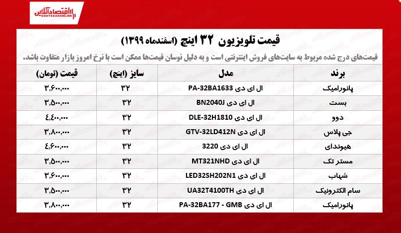قیمت تلویزیون ۳۲اینچ / ۲اسفندماه