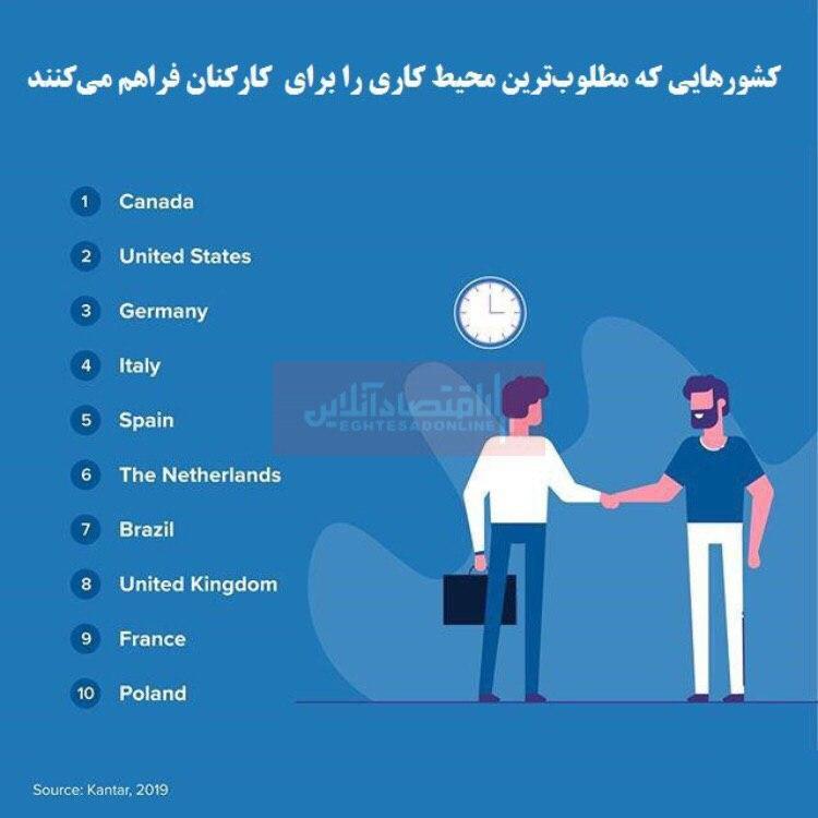 بهترین شرایط محل کار متعلق به کدام کشور است؟/حضور زنان در محیط کار شرایط را مطلوبتر میکند