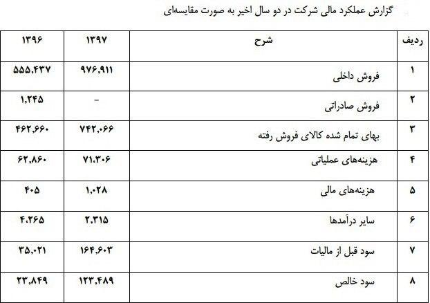 جدول صنایع نساجی هلال ایران