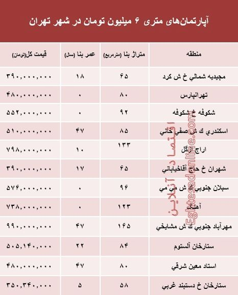 آپارتمانهای متری 6میلیون تهران کجاست؟ +جدول