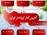 آخرین آمار کرونا در ایران (۱۳۹۹/۷/۱۸)