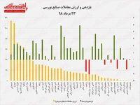 بازدهی و ارزش معاملات صنایع بورسی ۲۳مرداد۹۸