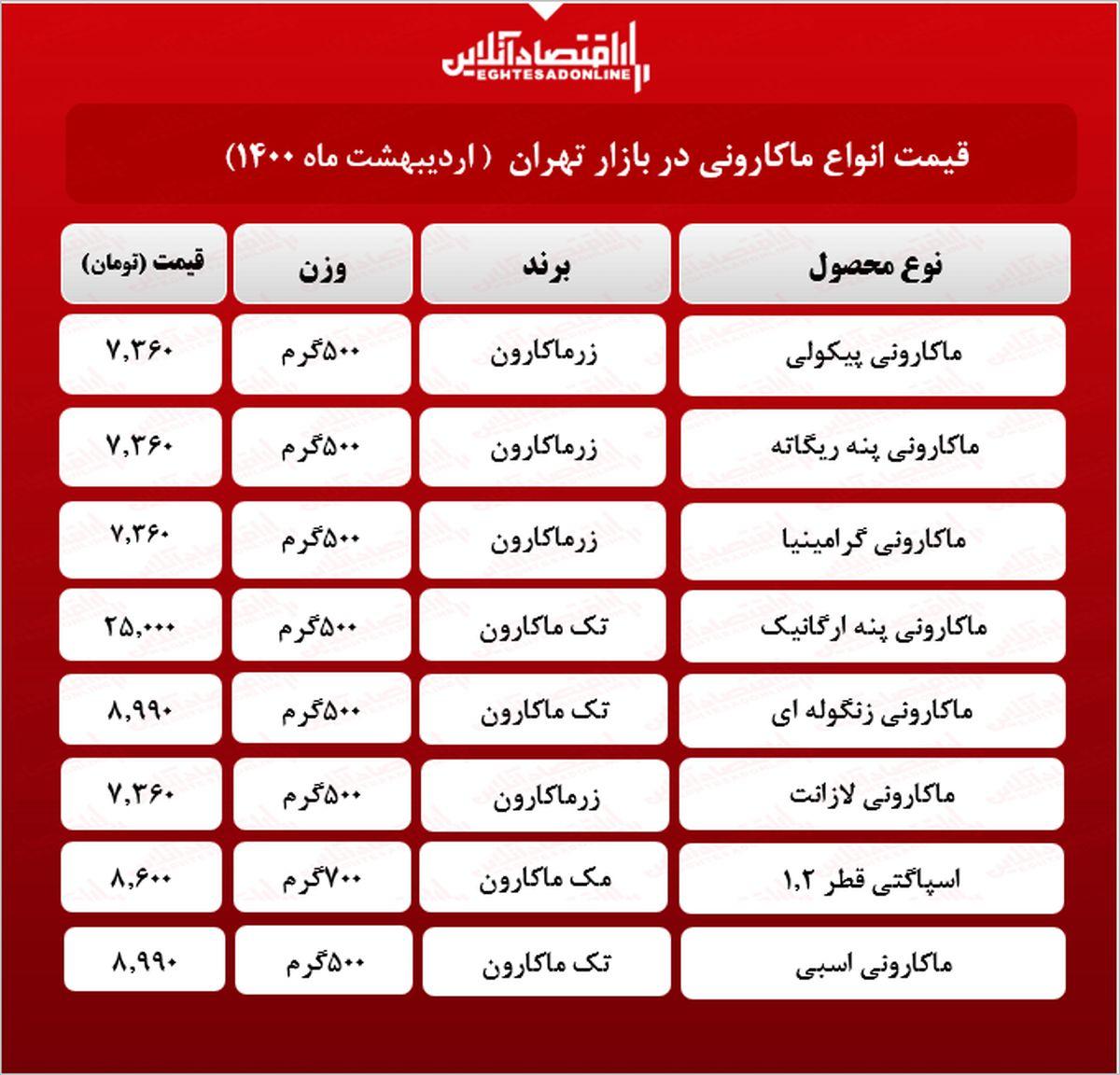 قیمت جدید ماکارونی در بازار (اردیبهشت۱۴۰۰) + جدول
