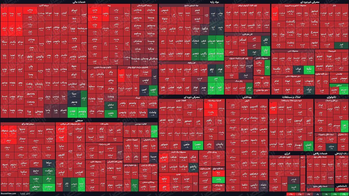 نمای بورس امروز در پایان نیمه اول معاملات/ حمایتها کارساز نبود