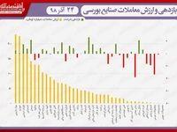 نقشه بازدهی و ارزش معاملات صنایع بورسی در انتهای داد و ستدهای روز جاری/ شاخص به کانال ۳۴۷هزار واحد نرسید