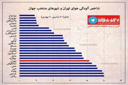 شاخص آلودگی هوای تهران چقدر است؟ +اینفوگرافیک
