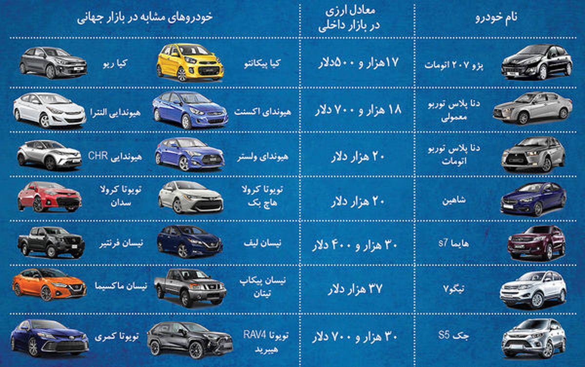 عیار دلاری ۷ خودروی ایرانی