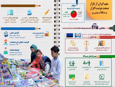 سهم ایران از بازار نوشت افزار چقدر است؟ + اینفوگرافیک