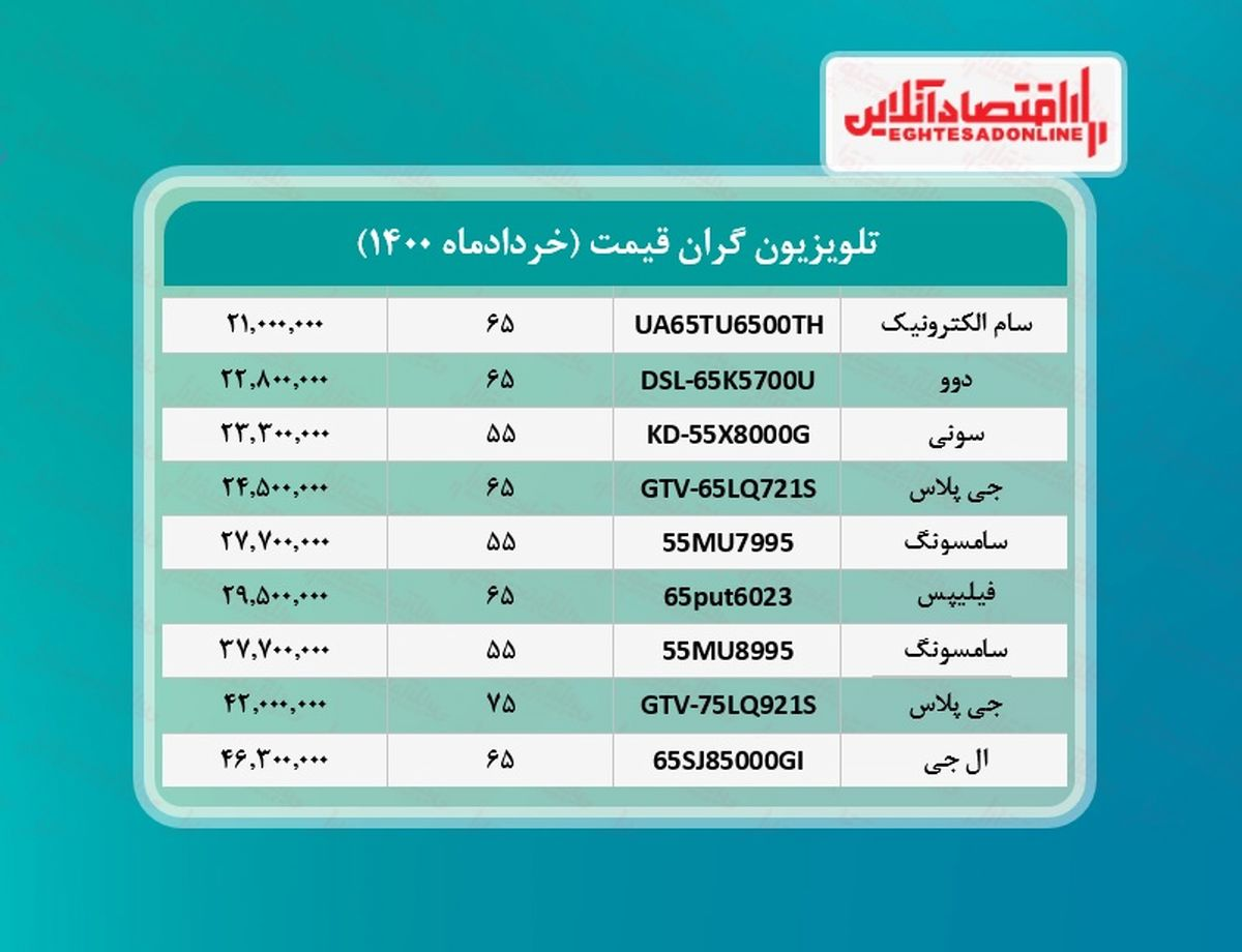 گران ترین تلویزیون های بازار چند؟ / ۱۱خردادماه
