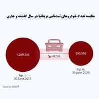 تأثیر بحران کرونا بر فروش خودرو در بریتانیا/ آمار خودروهای ثبتنامی چقدر کاهش یافت؟