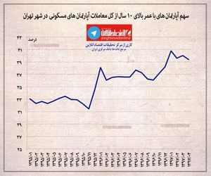 سهم آپارتمانهای مسکونی با عمر  بالای ۱۰سال از کل معاملات شهر تهران +اینفوگرافیک