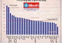 استانهای محروم صدرنشین سرانه بودجه +نمودار