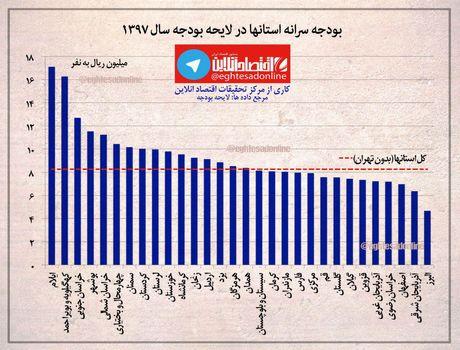 استانهای محروم صدرنشین سرانه بودجه +اینفوگرافیک