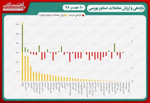 نقشه بازدهی و ارزش معاملات صنایع بورسی در انتهای داد و ستدهای روز جاری/ بازگشایی «وبملت»، نماگر را نجات داد