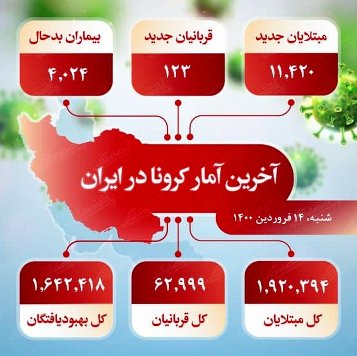 آخرین آمار کرونا در ایران (۱۴۰۰/۱/۱۴)