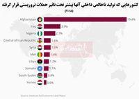 اقتصاد کدام کشورها بیشتر تحت تاثیر تروریسم است؟