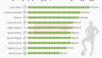 کدام ورزشکاران بیشترین دستمزد را دریافت میکنند؟