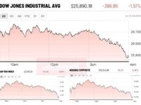 ریزش بازارهای سهام آمریکا پس از یک هفته صعودی