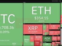 ادامه ثبات در بازار بیتکوین