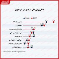 برجستهترین علل مرگ و میر در جهان را بشناسید/ مراقب بیماریهای قلبی عروقی باشید!