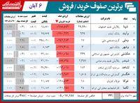 سنگینترین صفهای خرید و فروش امروز در بورس امروز/ صف فرآوردههای نفتی نفس بازار را گرفت