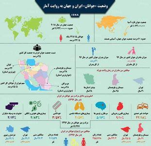 «جوانان» ایران و جهان به روایت آمار +اینفورافیک