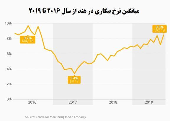 ادامه روند صعودی نرخ بیکاری در هند