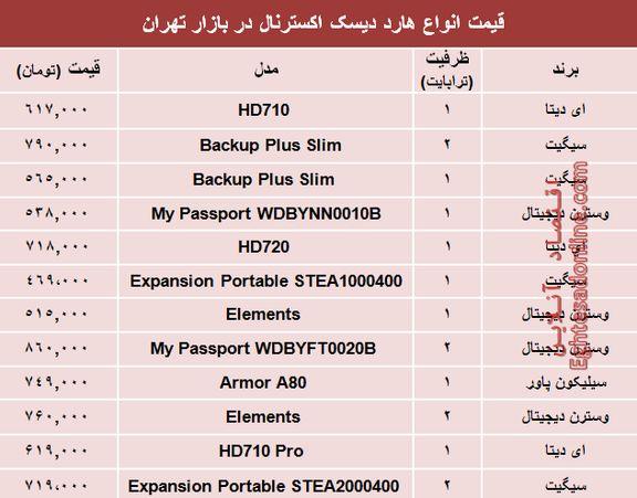 مظنه انواع هارد دیسک اکسترنال در بازار تهران؟