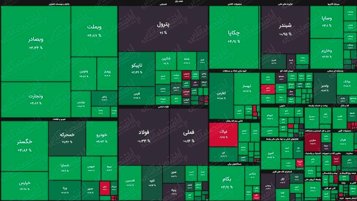 بورس امروز سبزپوش شد +نقشه