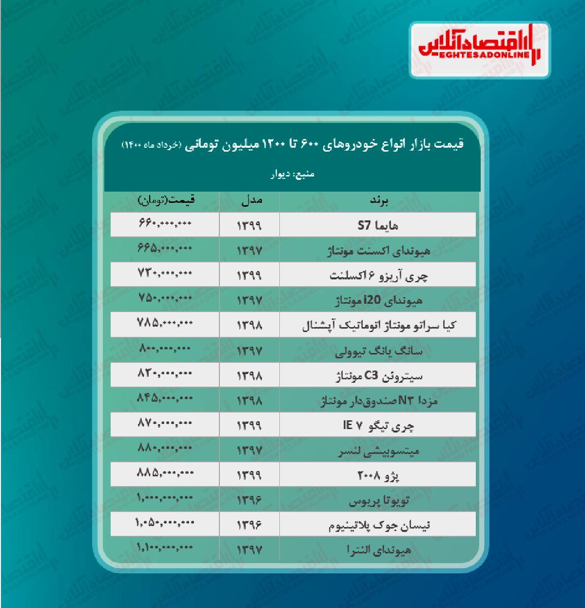 قیمت روز خودروهای لاکچری در پایتخت + جدول