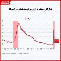 علائم بهبود در بازار کار آمریکا/ آمار افراد بیکار هنوز بالا است