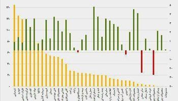 نقشه بازدهی و ارزش معاملات امروز بورس/ صعود نماگر به قله ۲۹۴هزار واحدی