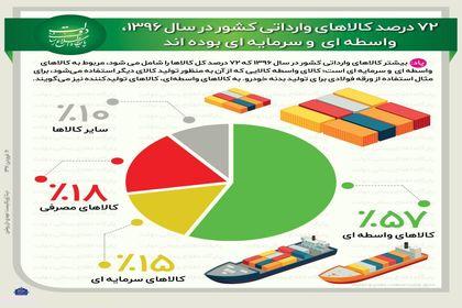 سهم انواع کالاها از واردات سال ۱۳۹۶ +اینفوگرافیک